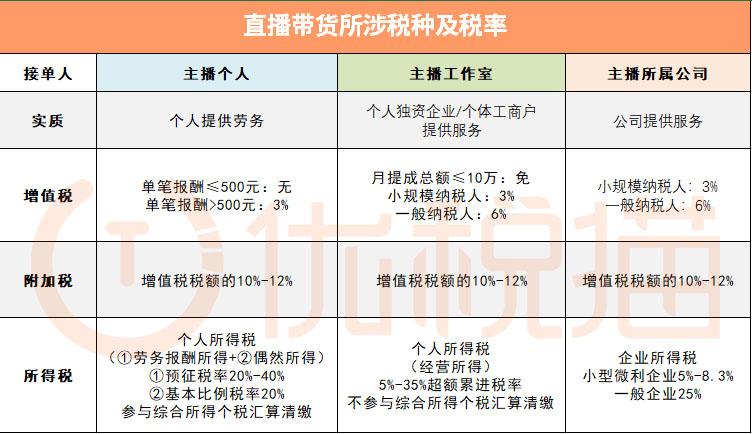 直播带货涉税分析