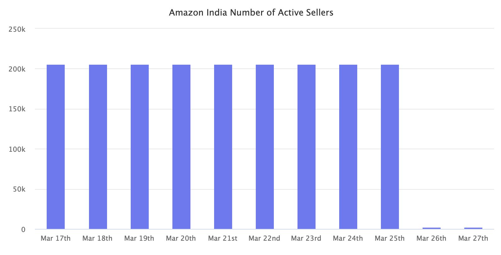 亚马逊印度活跃卖家数量