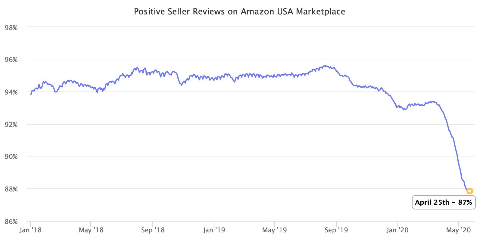 与去年相比在亚马逊市场上卖家好评的百分比